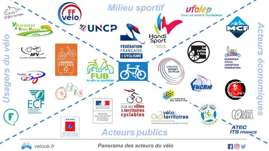 infographie : Panorama des acteurs du vélo