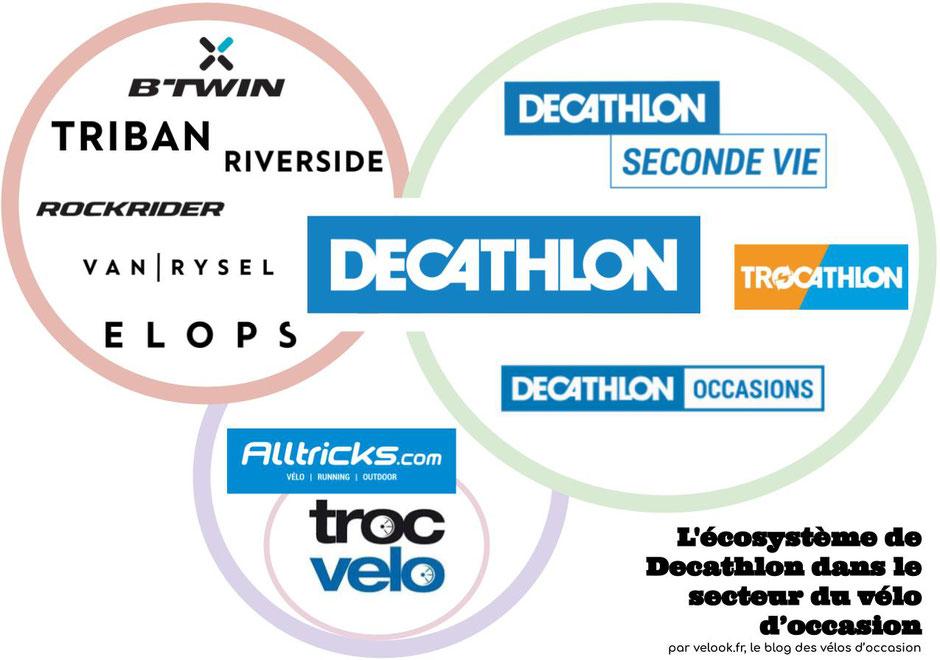 l'écosystème de Decathlon dans le secteur des vélos d'occasion
