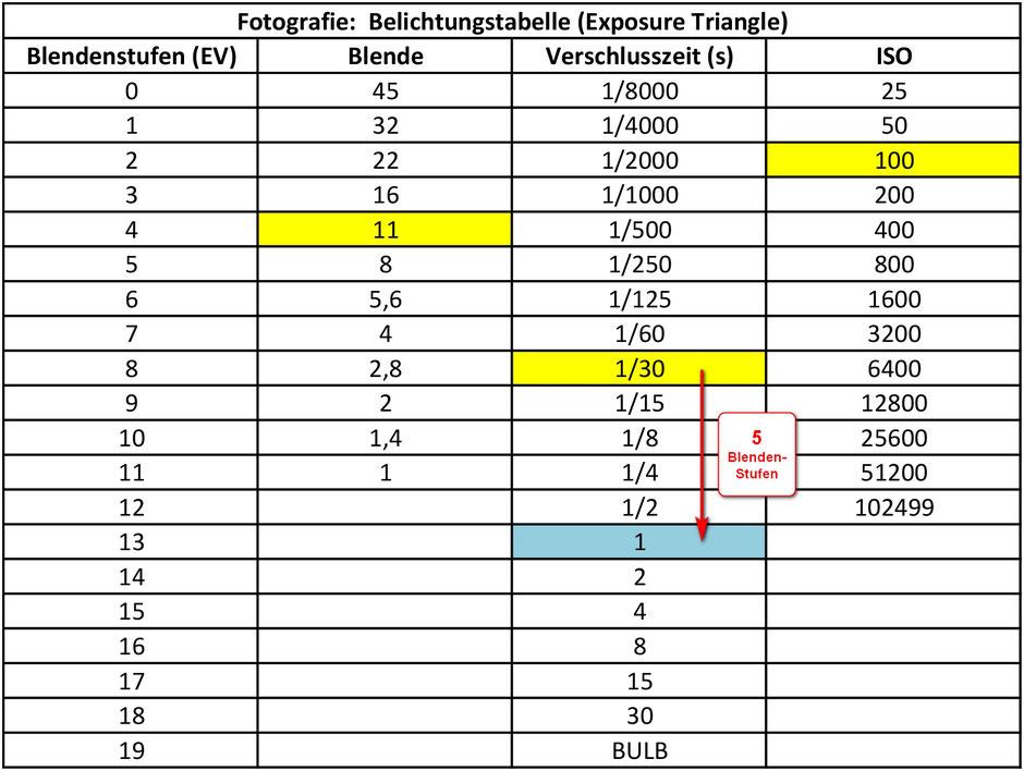 Belichtungstabelle, Exposure Triangle, Fotografie, Blendenstufen, Blende, Verschlusszeit, ISO, Dr. Ralph Oehlmann, Oehlmann-Photography