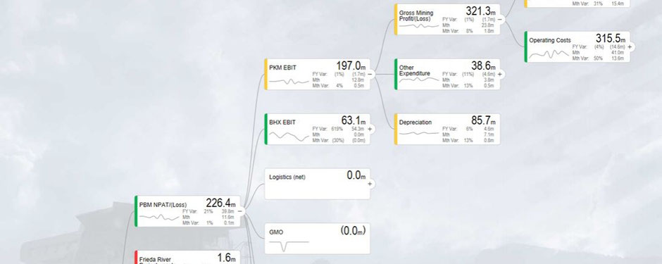 Einheitliche Visualisierung von Werttreiberbäumen