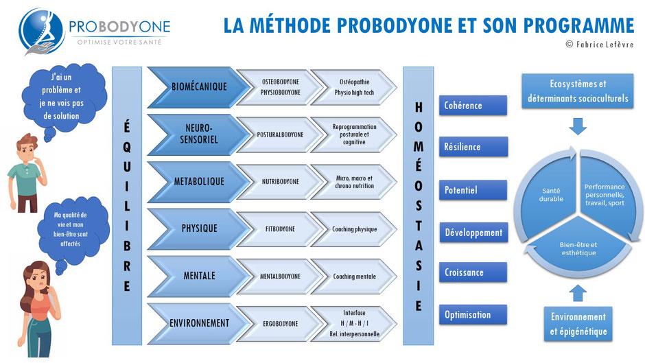 ostéopathie; postural; nutrition; Coaching; ergonomie; santé; Canet; Rousillon; plage;