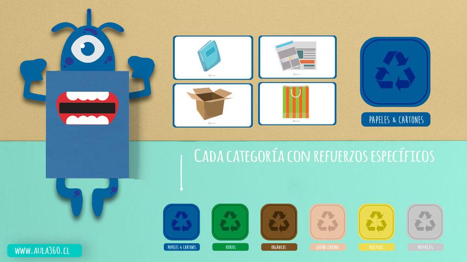 imagen de categorias de reciclaje y sus componentes, laminas, flashcard, didáctico para armar gratis aula360
