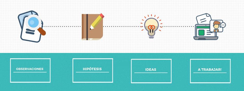 Proceso de creación de revista para profesores Aula360. 1 observaciones 2 hipótesis 3. ideas 4. a trabajar!
