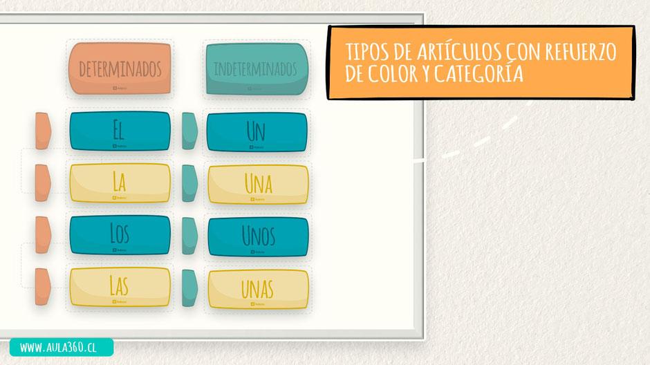 Plantillas e indicadores que ordenan los contenidos, además puedes usarlas para preguntar al curso completo
