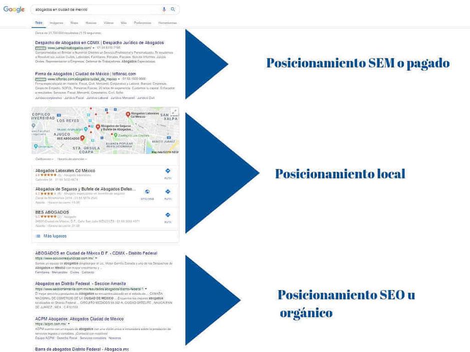 posicionamiento en buscadores - posicionamiento web - seo - sem - posicionamiento orgánico