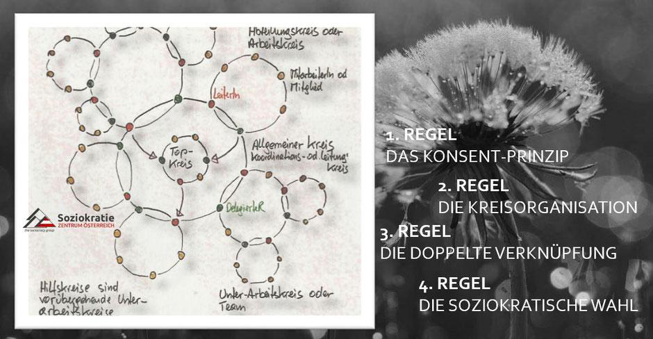 Bild: Soziokratie Zentrum Österreich