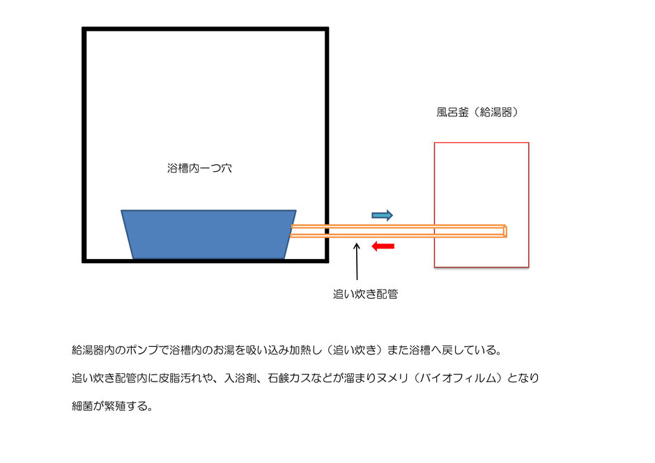 風呂釜追い炊き配管洗浄