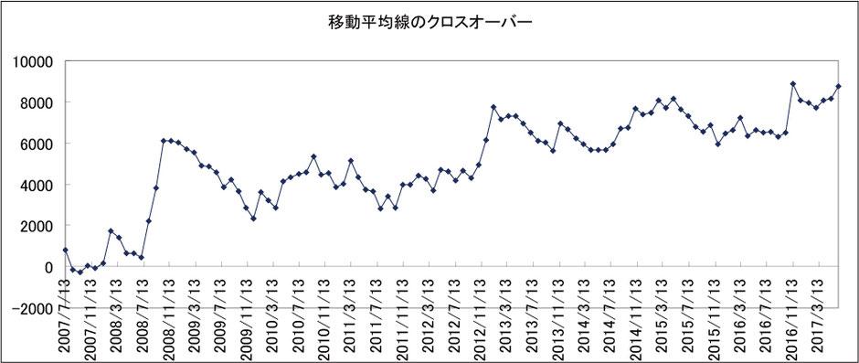 移動平均線手法検証結果