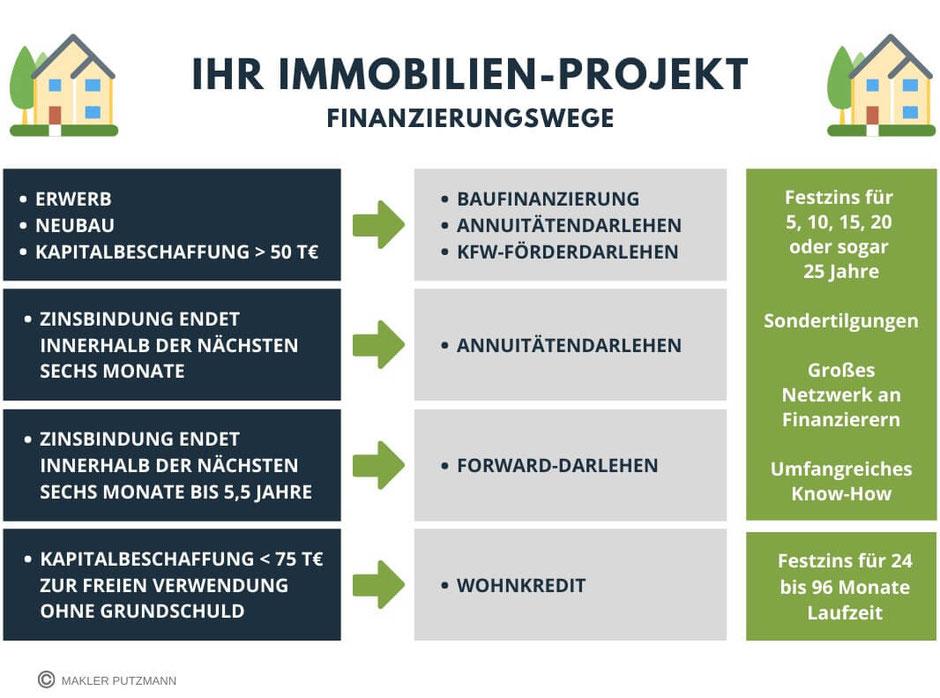 Ihr Immobilienprojekt: Finanzierungswege