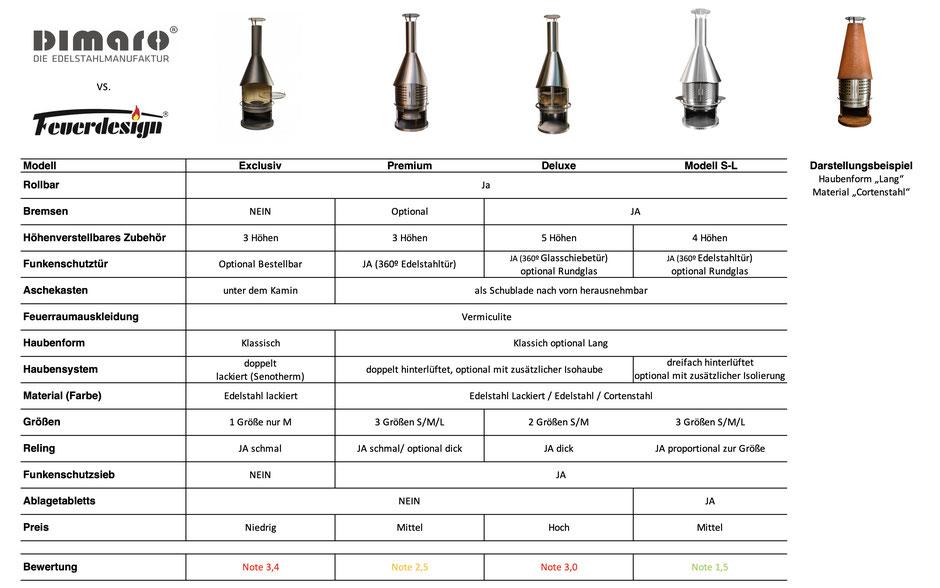 Hier sehen Sie jeden Feuerdesign Grillkamin als Baureihen im Überblick. Wesentliche Merkmale und auch Unterschiede.