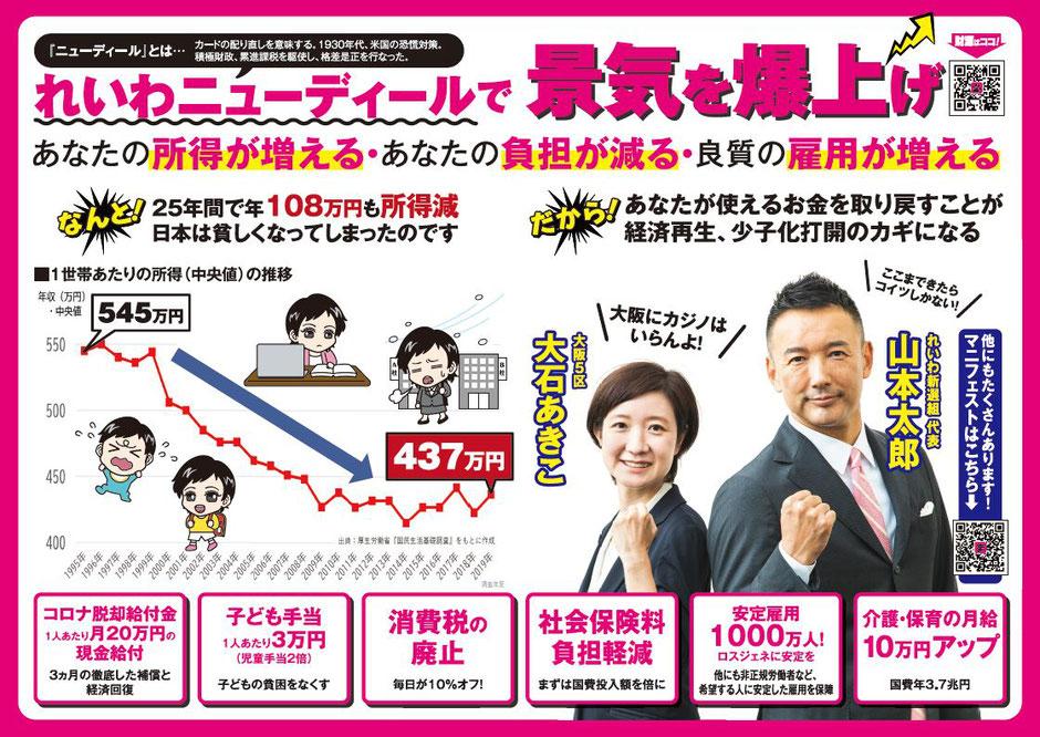 なんと!25年間で年108万円も所得減。日本は貧しくなってしまったのです。  だから!あなたが使えるお金を取り戻すことが、経済再生、少子化打開のカギになる。  コロナ脱却給付金1人あたり月20万円の現金給付 子ども手当1人あたり3万円(児童手当2倍) 消費税の廃止 社会保険料負担軽減(まずは国費投入額を倍に) 安定雇用1000万人(ロスジェネに安定を) 介護・保育の月給10万円アップ 大阪にカジノはいらんよ!