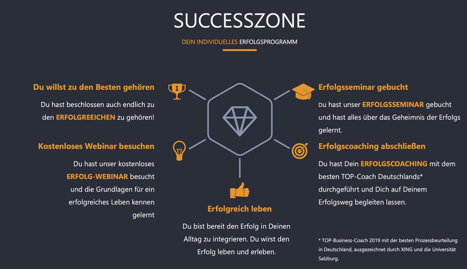 SUCCESSZONE das Erfolgsprogramm von COTUR® - Wie Du mehr Erfolgt im Leben hast
