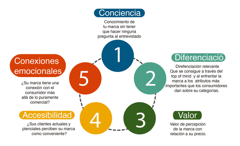 Diagrama valor de una marca. The blake Proyect