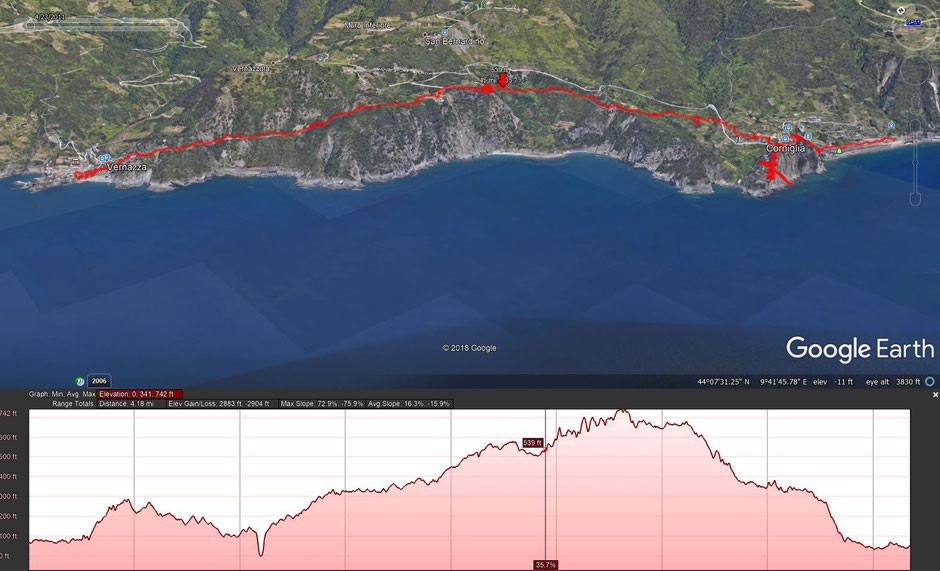 How to Hike Cinque Terre with Kids - GPS Data - Google Earth - Corniglia to Vernassa
