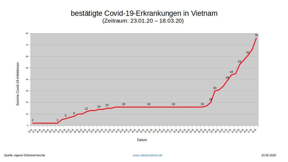 bestätigte Covid-19-Erkrankungen in Vietnam Zeitraum 23.01.20 – 18.03.20-januar bis maerz 2020
