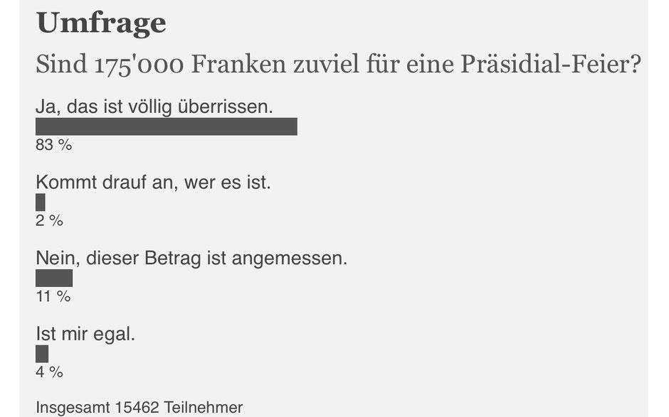 Umfrage: 83% der 20Minuten-Leser finden, dass 175'000 Franken zu viel für eine Präsidentenfeier sind.