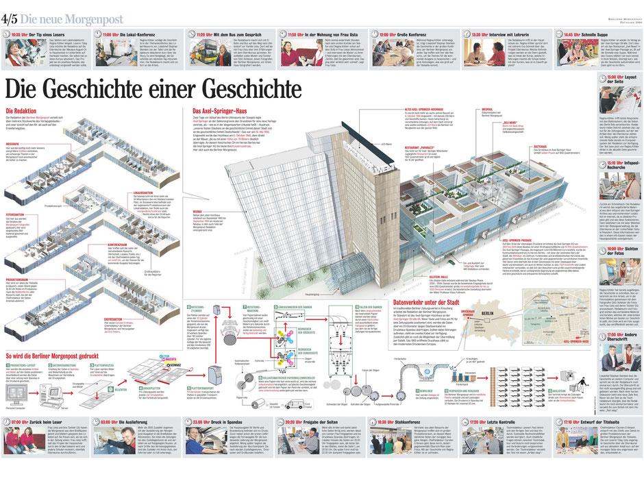Grafische 3D-Visualisierung der Produktion einer Zeitung