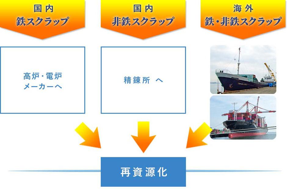 国内向け鉄スクラップは高炉・電炉メーカーへ、国内向け非鉄スクラップは精錬所へ、海外向け鉄・非鉄スクラップは船便で海外メーカーへ