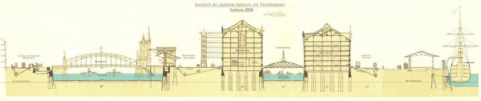 Querschnitt Speicherstadt um 1880