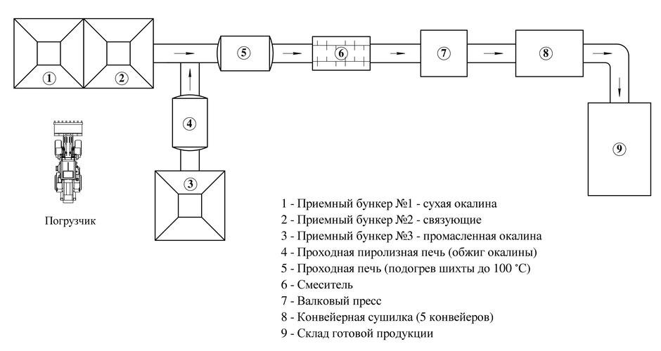 схема брикетирования-биотопливо-для-металлургии-укрсинтгаз