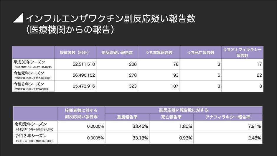インフルエンザワクチン副反応疑い報告数(平成29年〜令和元年シーズン)