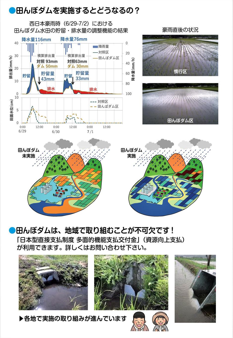 格安!田んぼダムのご紹介、豪雨対策として都市部への流入洪水などを軽減。