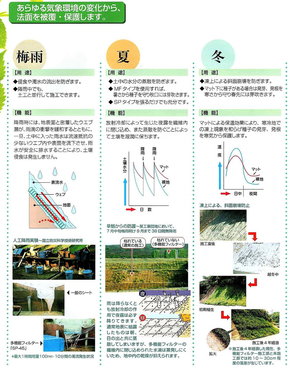 表土がむき出しの土壌を保護して、表面を簡単に緑化する種入透水シートのご紹介。