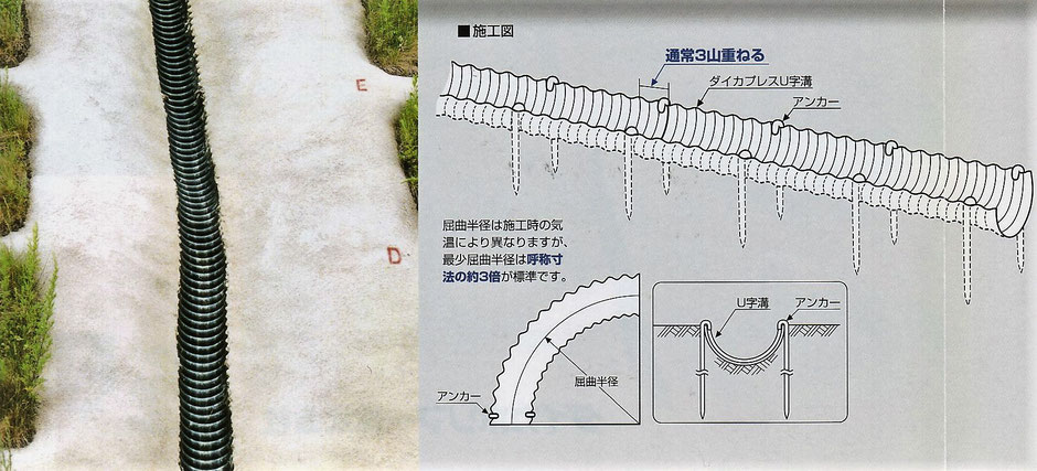 斜面を流れる水をキャッチして、排水路へ水を流すためのプラスチックU字溝の写真