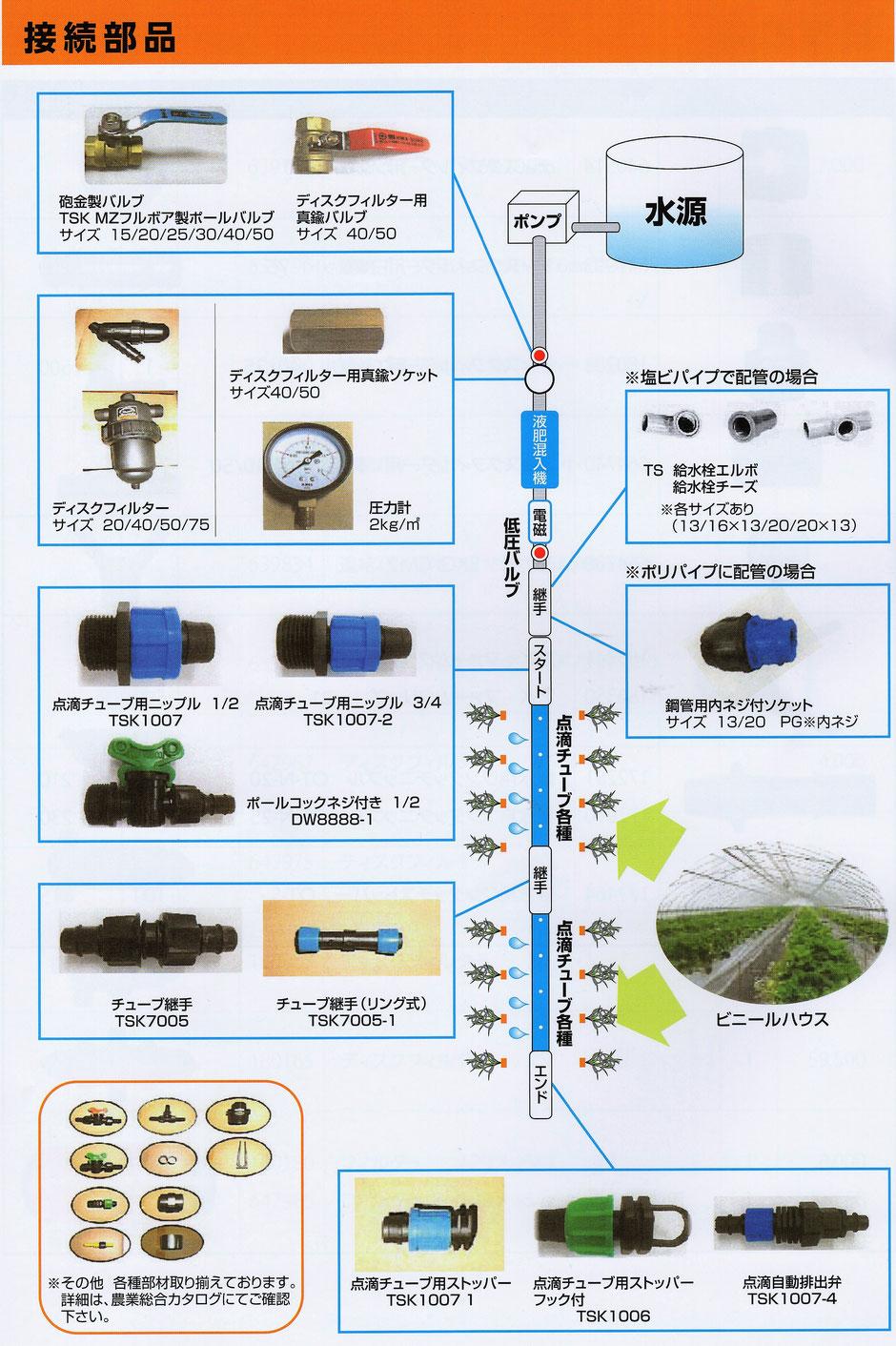 格安な灌漑用のチューブ部品の定価表です。