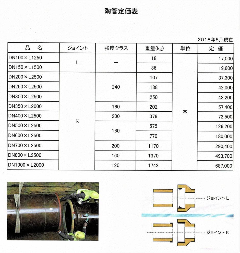 現在の日本では、国産の陶管はΦ150以下であり、それ以上の口径は外国からの輸入品しかありません。当社では、ヨーロッパのベルギーからの輸入品を販売しております。本ホームページにて、詳しくご紹介を致します。