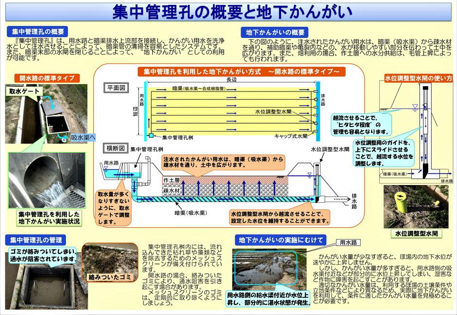 暗渠パイプを利用した、地下灌漑システムをご紹介します。写真と資料付きで、分かりやすく解説をするページです。