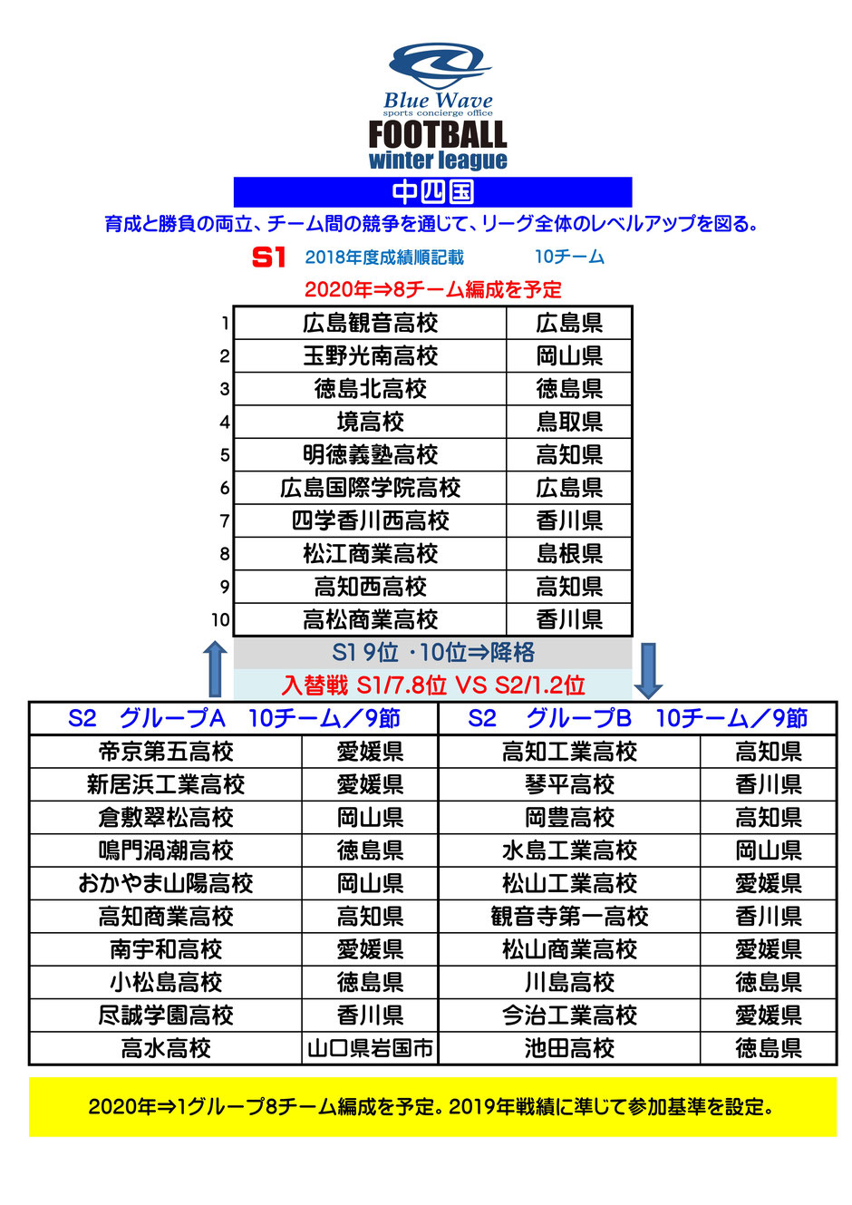 Blue Wave winter league 中四国S-1.S-2 編成