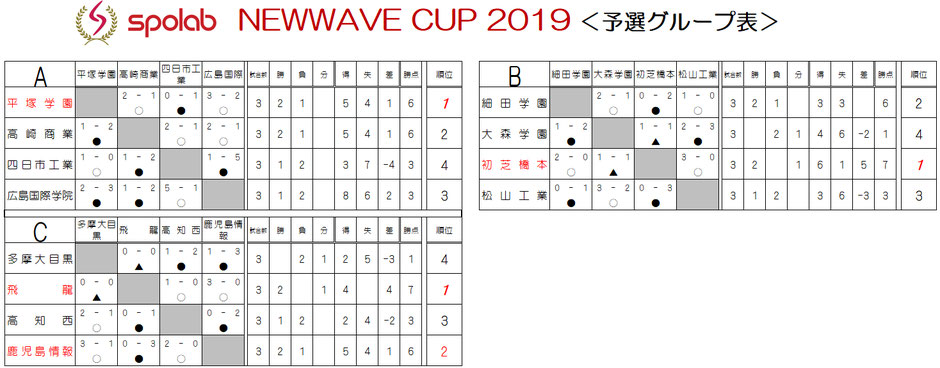 NEWWAVE CUP 予選リーグ