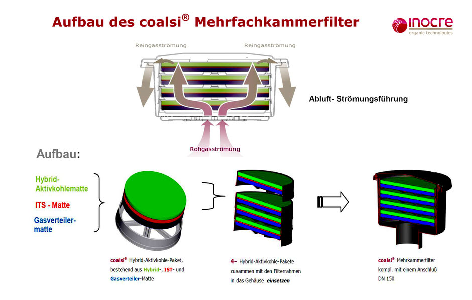 Aufbau Coalsi Merfachkammerfilter gegen Kanalgeruch