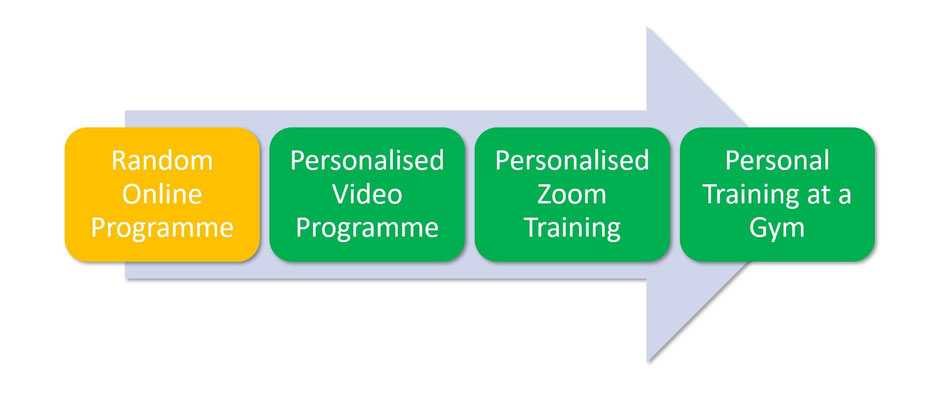 Personal training and remote coaching - increasingly more effective from left to right. Everything in green infinitely preferable to sedentariness!
