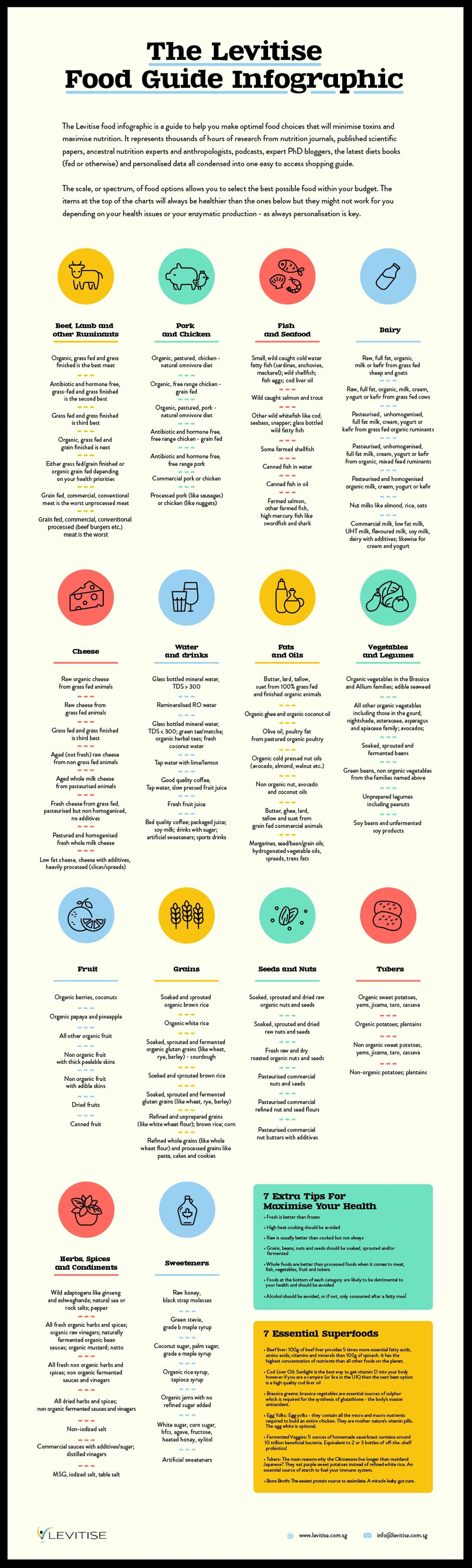 A handy infographic that displays the healthiest food options within various food groups