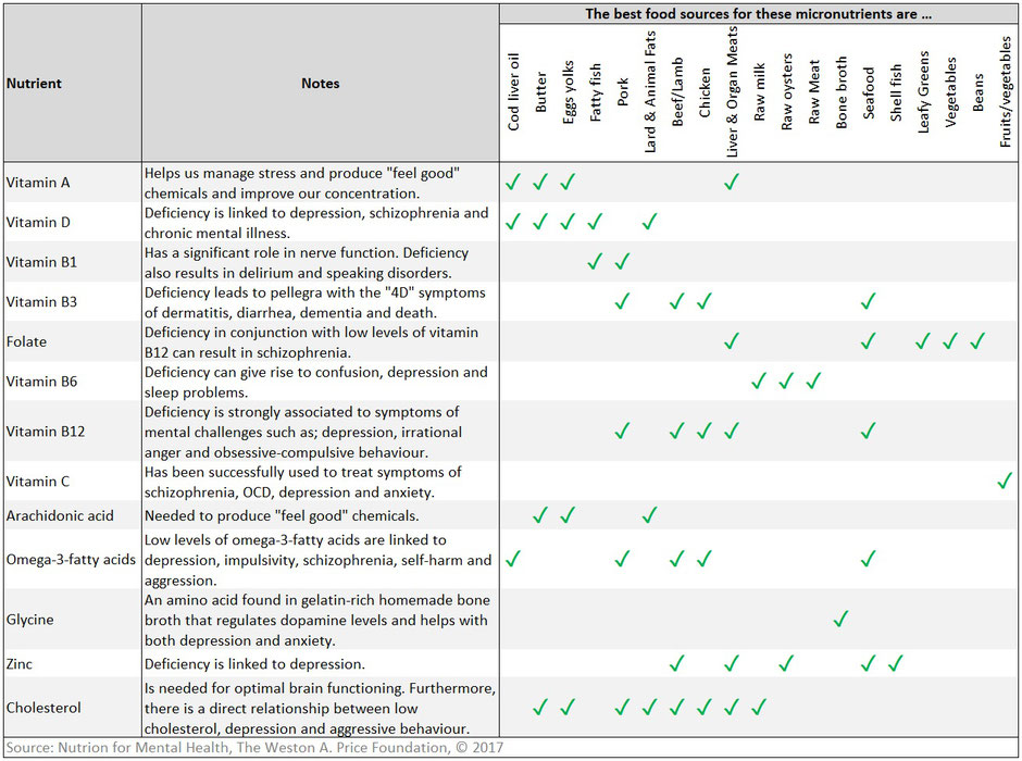 This table illustrates the connection between nutrient deficiencies and mental and emotional health challenges and which foods contain the most condensed and bioavailable sources of those micronutrients
