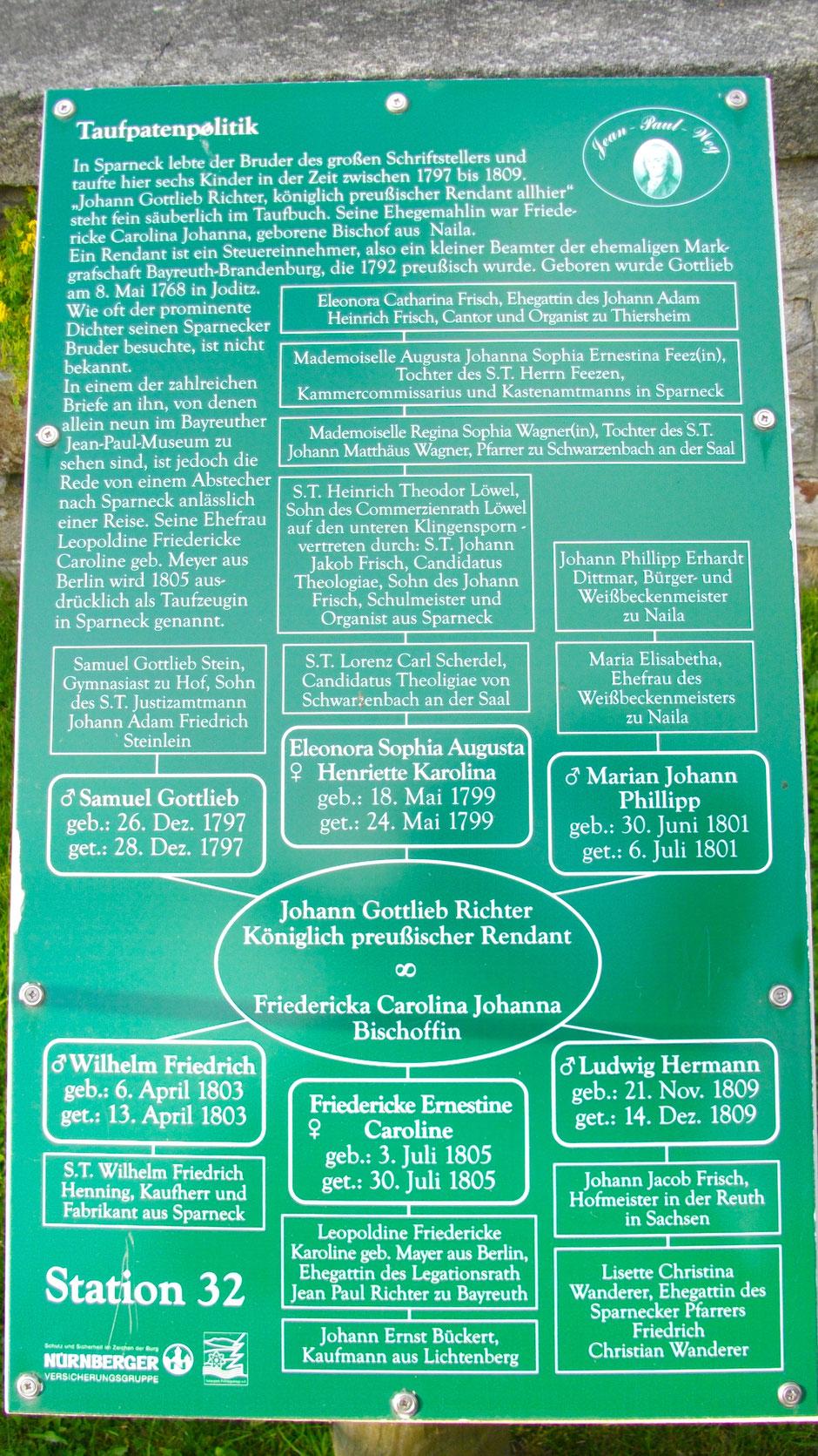 Auf dem Jean-Paul-Weg in Sparneck – Stationstafel 32 »Taufpatenpolitik«