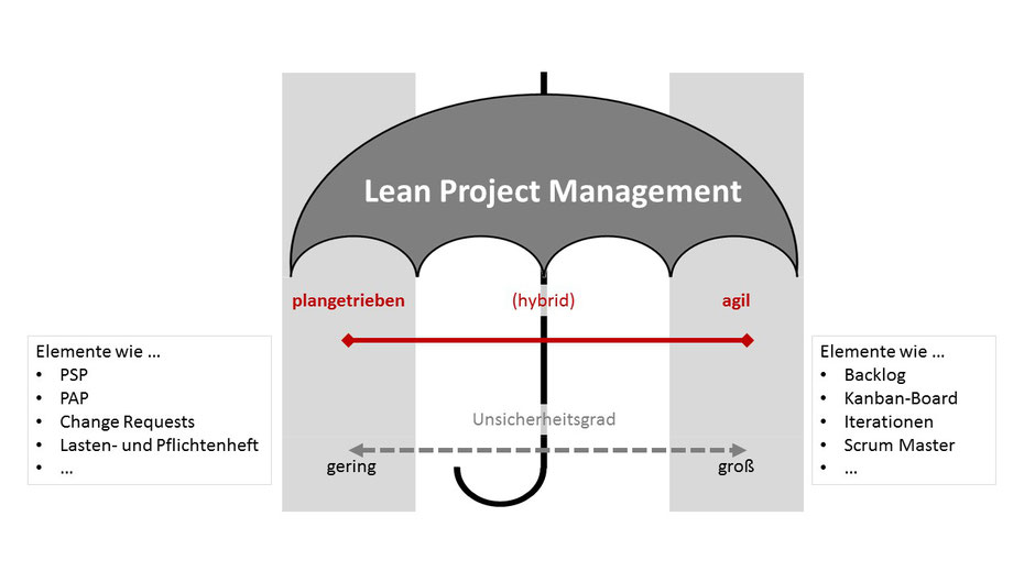 Lean Project Management vereint die PM-Welten.