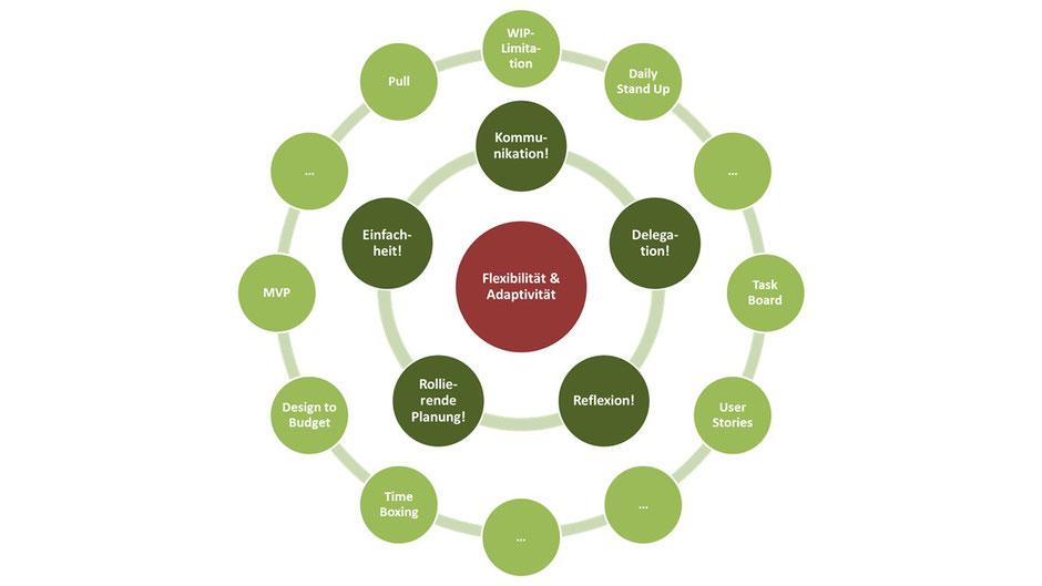 Abbildung 2: Praktiken operationalisieren die Kernprinzipien
