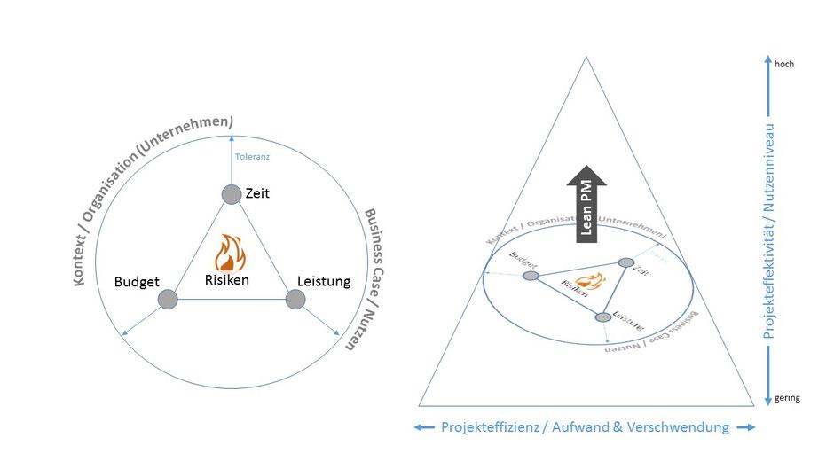 Nutzen von Lean PM, Magisches Dreieck