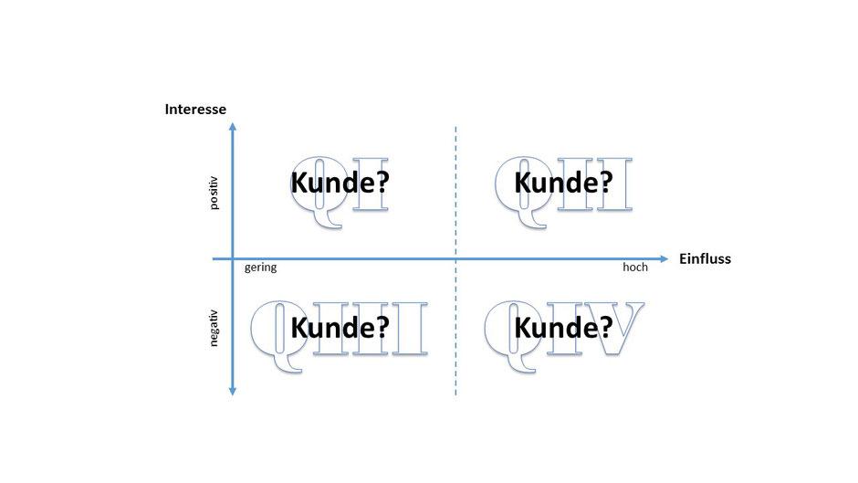 Stakeholder-Analyse, Kraftfeld, Kunde, Lean PM