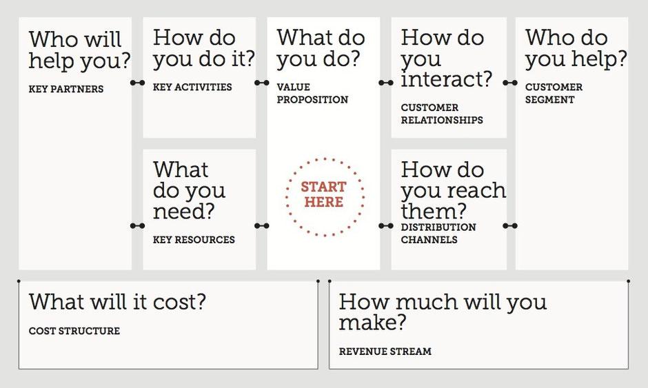 Klant innovatie Business model canvas blog