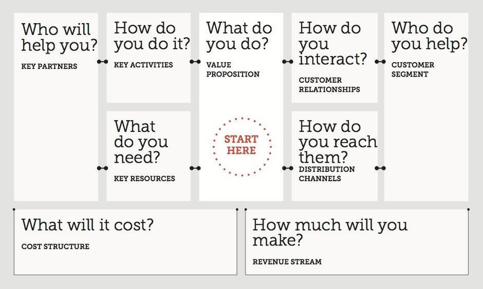 Klant innovatie Business model canvas blog resource kant