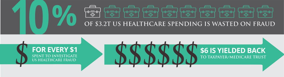 US Healthcare fraud spending infographic