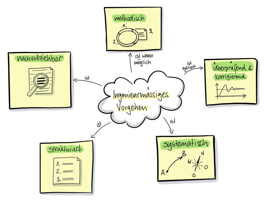 """Meta-Modell """"Ingenieurmässiges Vorgehen"""""""