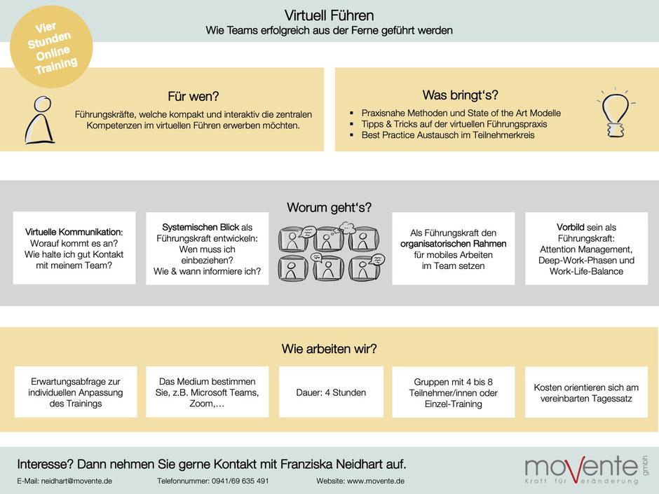 Virtuelles Training zur Führung auf Distanz. Mitarbeiter, Teams und Organisationen virtuell erfolgreich Führen.