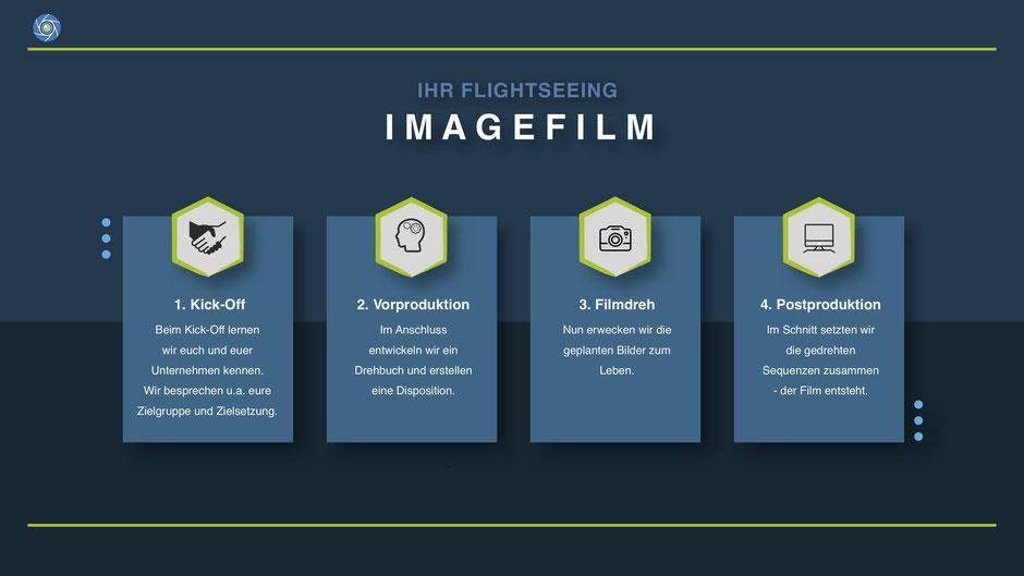 Ablauf eines Imagefilmes, Aufwand Film, Was muss ich bei einer Imagefilmproduktion beachten