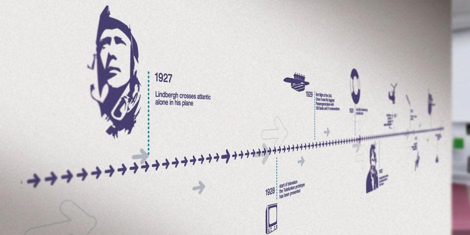 Airbus Wartehalle :: Geschichte der Flugfahrt