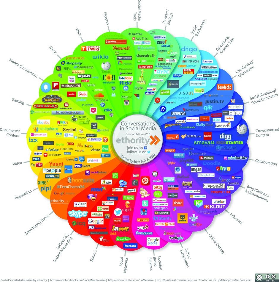 Das Social Media-Prisma hat sich als Übersichtsmodell der Social Media-Landschaft etabliert.